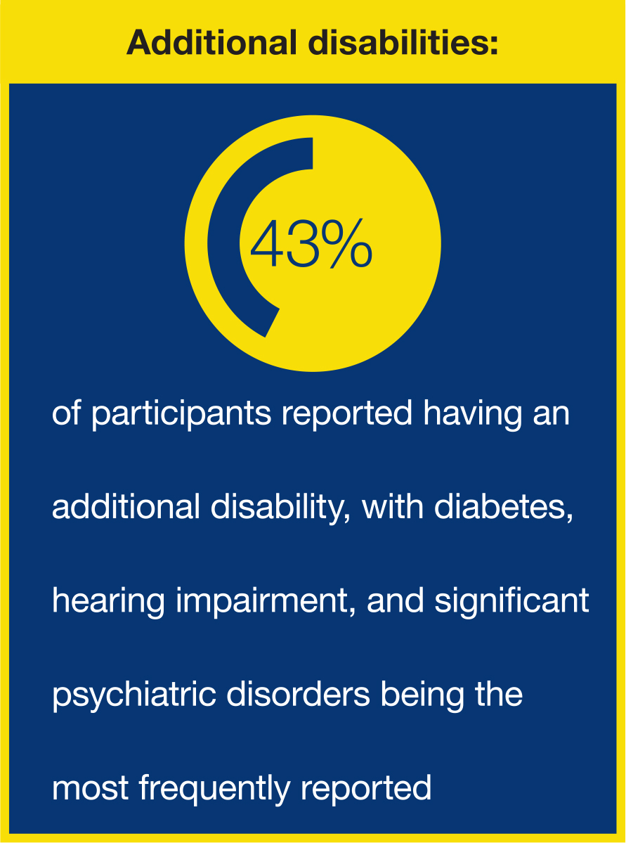 ADDITIONAL DISABILITIES GRAPHIC: 43% of participants reported having an additional disability, with diabetes, hearing impairment, and significant psychiatric disorders being the most frequently reported