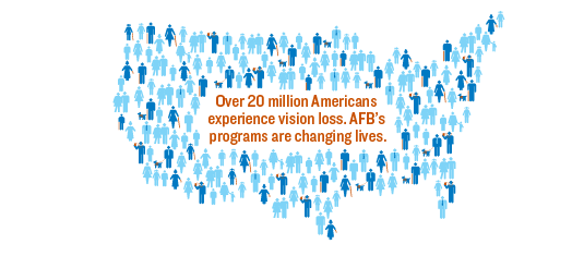 Over 20 million Americans experience vision loss. AFB's programs are changing lives. Graphic shows a map of the United States of America filled with people, some of whom are using canes or dog guides, or holding their child's hand.
